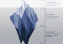 Les niveaux d'Internet Surface Web, Deep Web et Dark Web