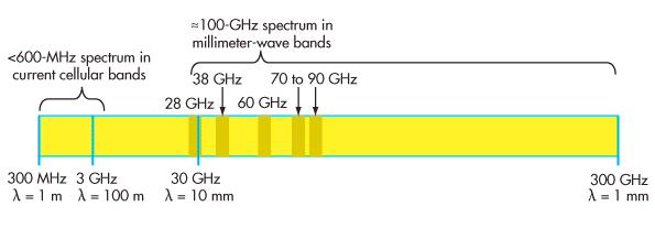 ondes millimétriques