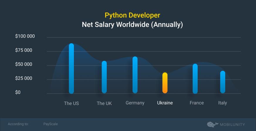 Tableau des salaires nets des développeurs Python